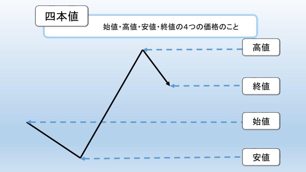 四本値の図解