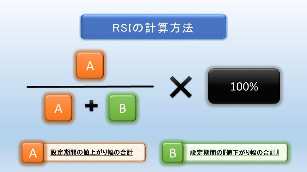 RSIの計算方法