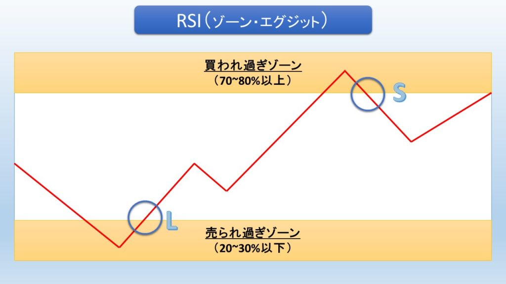 RSI-ゾーン・エグジット