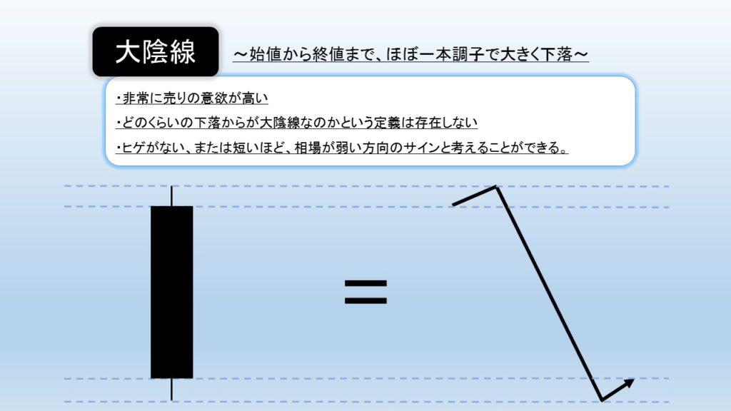 大陰線の図解