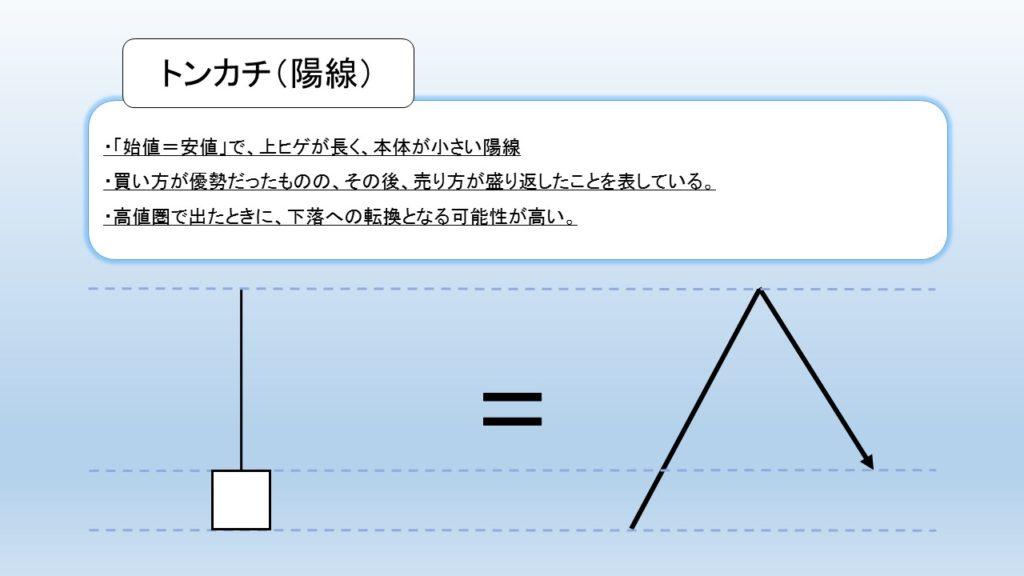 トンカチ(陽線)の図解