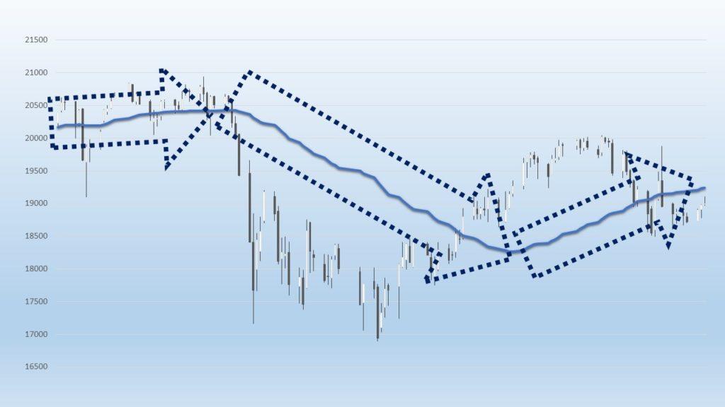 移動平均線の傾きの図解