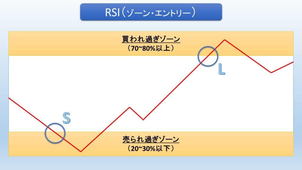 RSIにおける逆張りの例