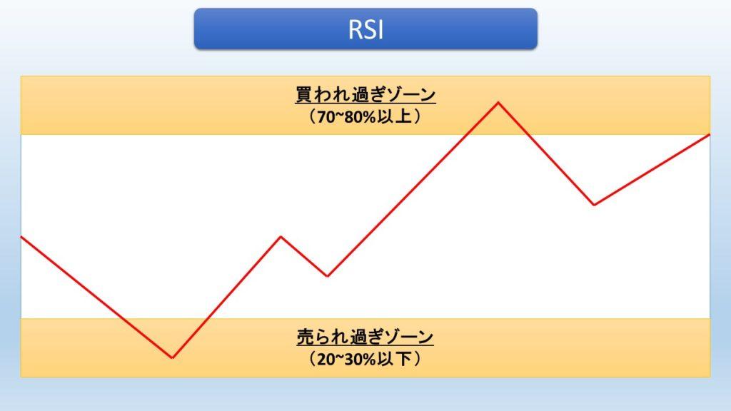 RSI見方