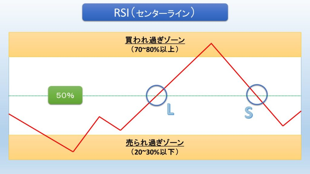 RSI・センターライン