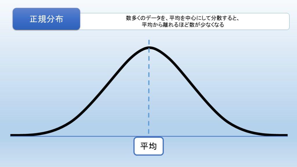 正規分布の図解