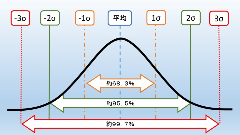 正規分布の割合