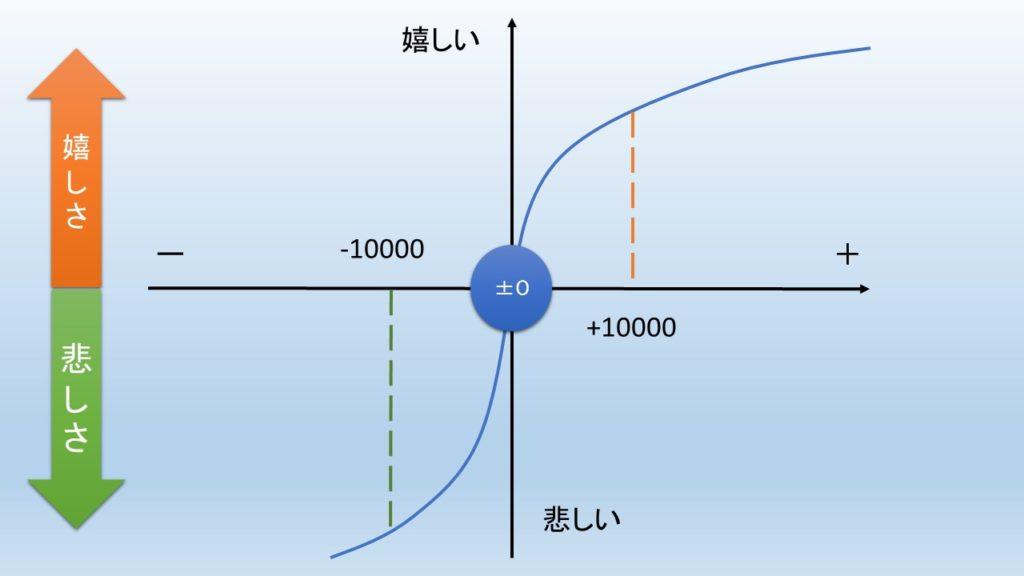 プロスペクト理論の例