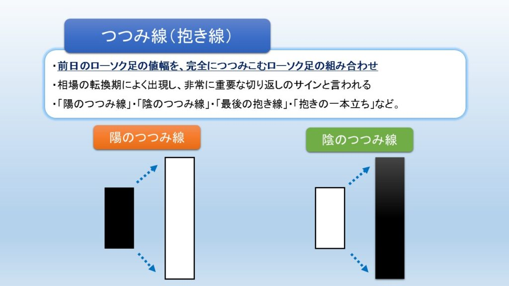 つつみ線(抱き線)の図解