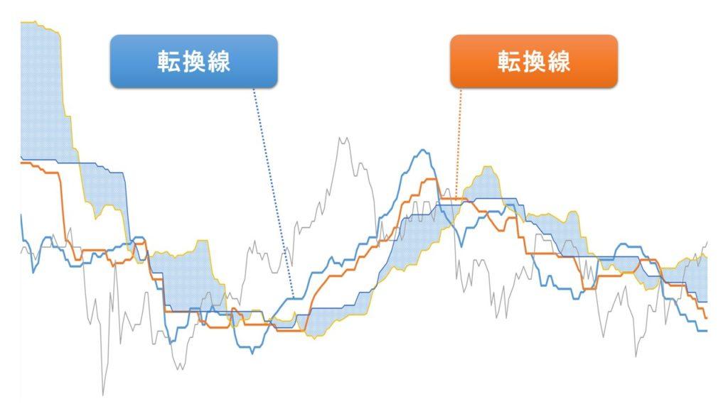 転換線・基準線(一目均衡表