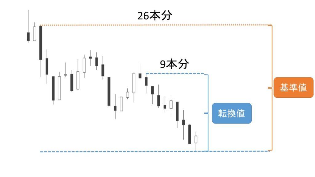 転換線と基準線の具体例
