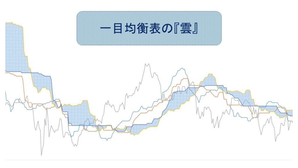 一目均衡表の雲