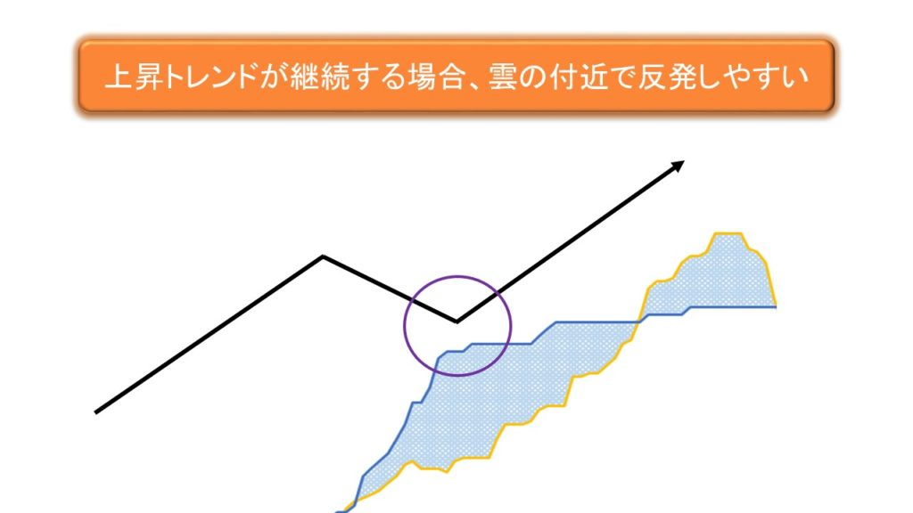 一目均衡表、雲上での支持線機能