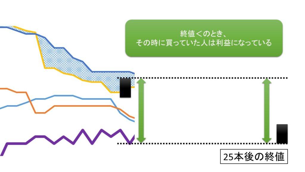 遅行スパンと株価の位置の図解