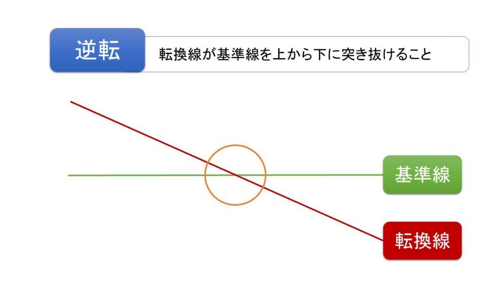 均衡表の逆転の図解