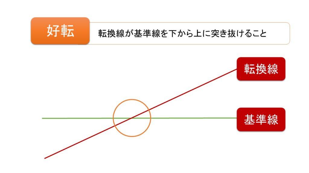均衡表の好転の図解