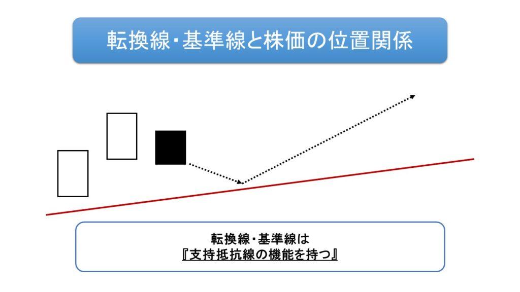 転換線基準線の支持抵抗線の機能