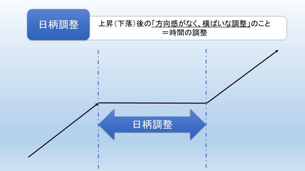日柄調整(時間の調整)の図解