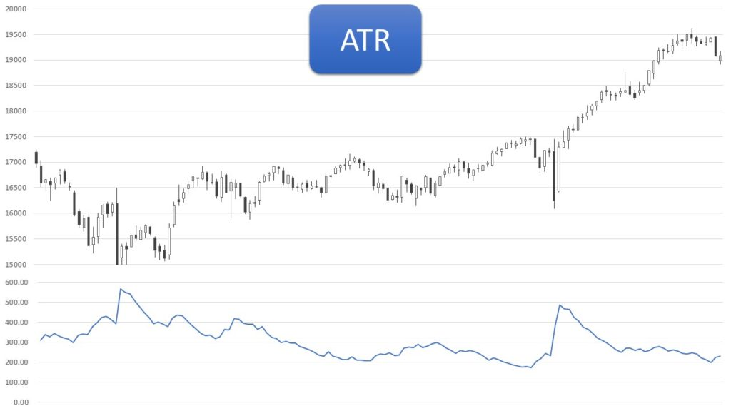 ATR(Average True Range)