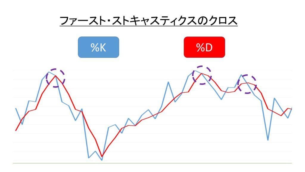 ファースト・ストキャスティクスのクロス(%Kの%Dの下抜け)