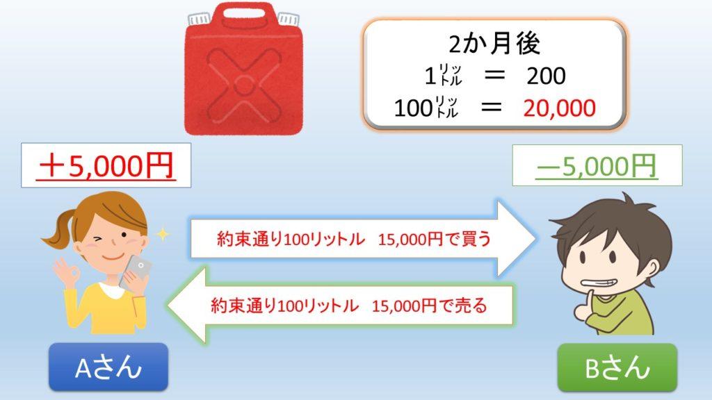先物取引のガソリンの例②