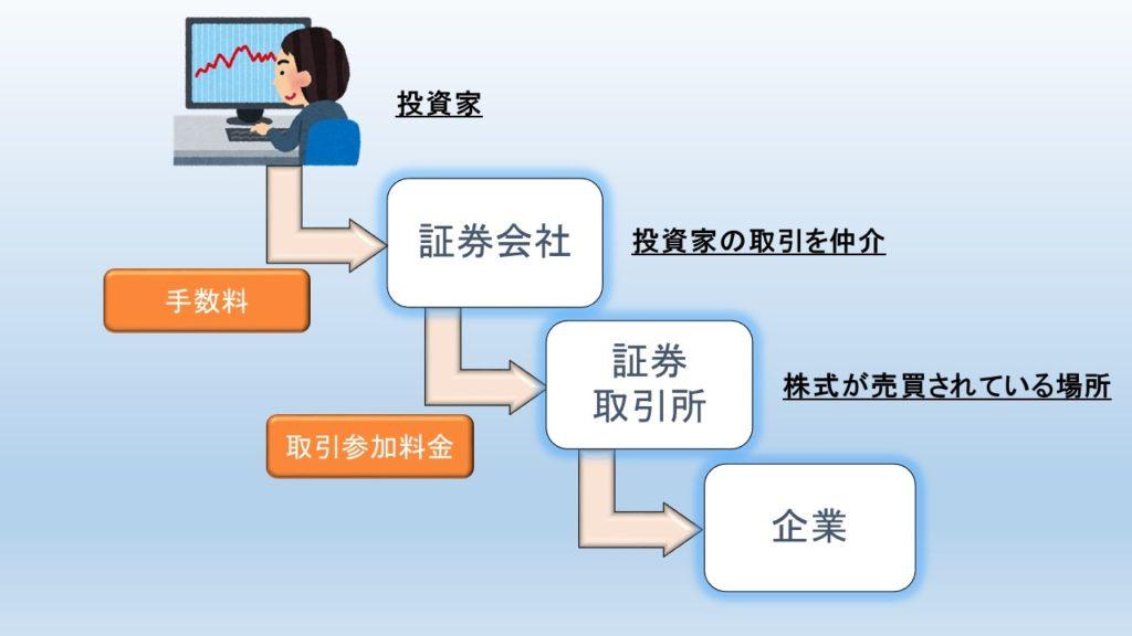 投資家の手数料、証券会社の登録料の仕組み