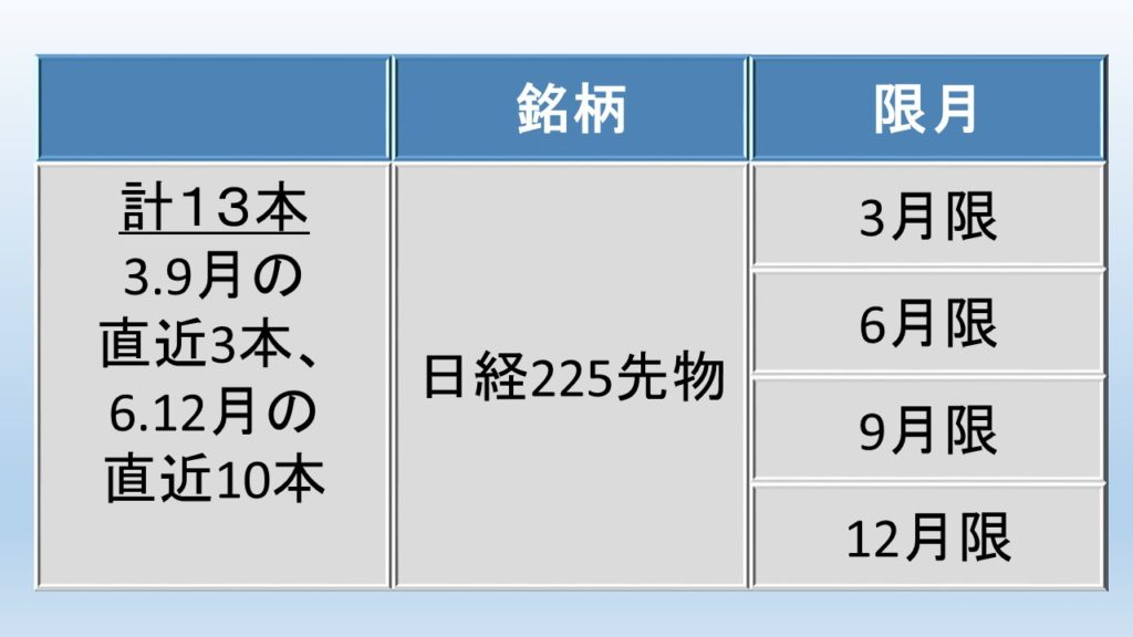日経225先物の限月の図解