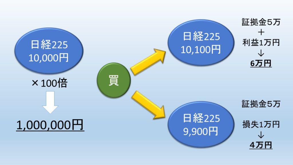 日経225証拠金と取引の説明