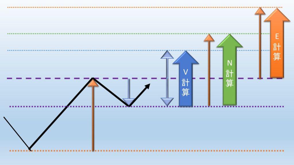 値幅観測論の各計算値の比較