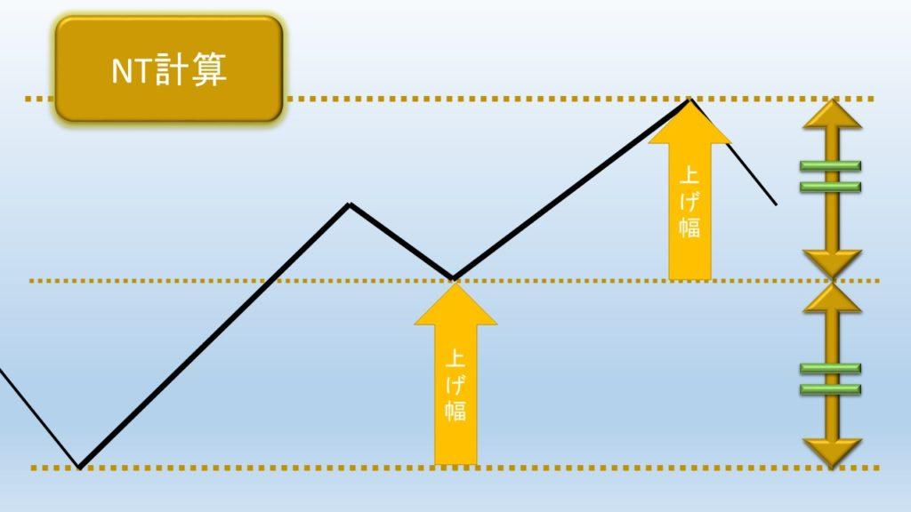 NT計算値の図解