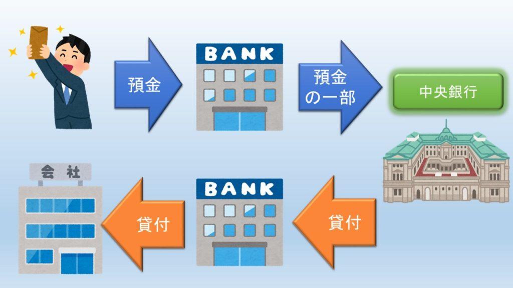銀行の銀行の図解