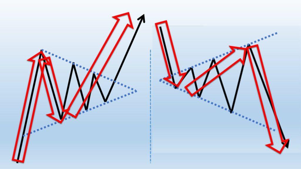 P波動やY波動のN波動の集約