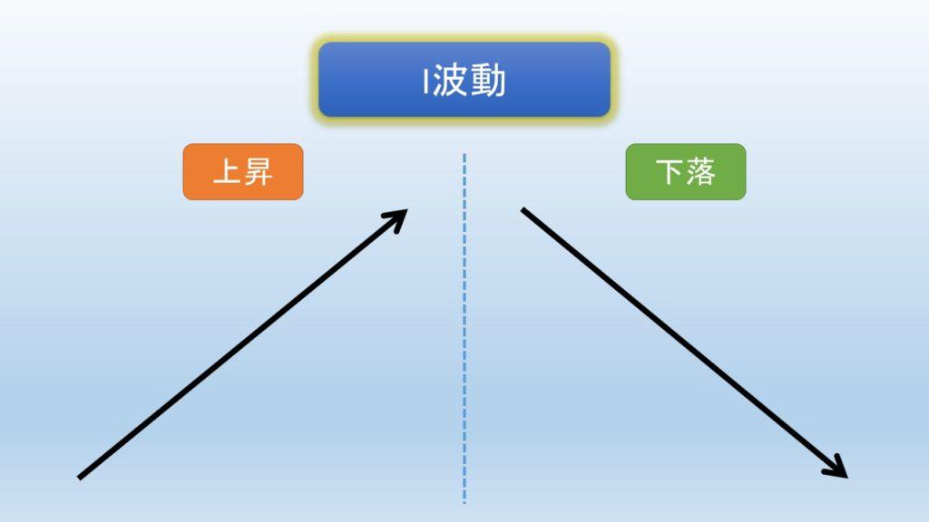 I波動の図解