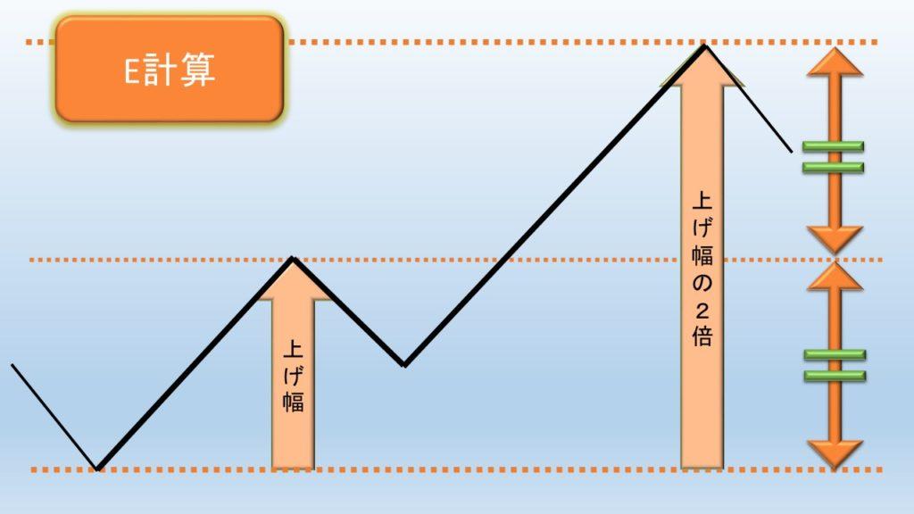 E計算値の図解