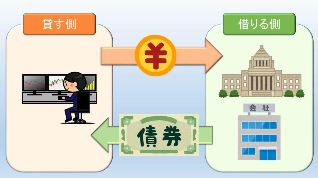 債券の図解