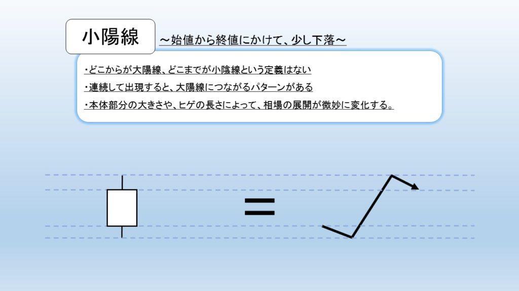 小陽線の図解