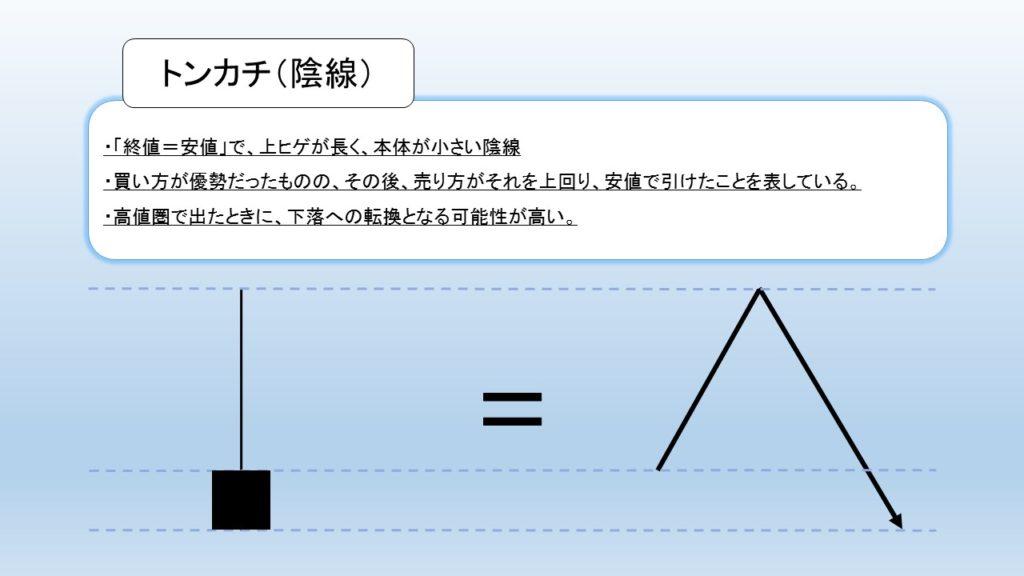 トンカチ(陰線)の図解