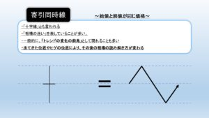 寄引同時線(ローソク足)の図解