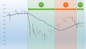移動平均線と株価の位置
