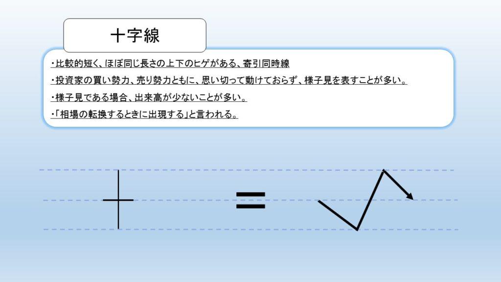 十字線(ローソク足)の図解