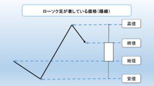 ローソク足の作り方の例