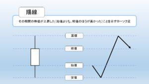 陽線の図解