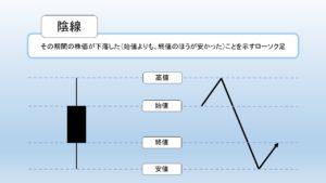 陰線の図解