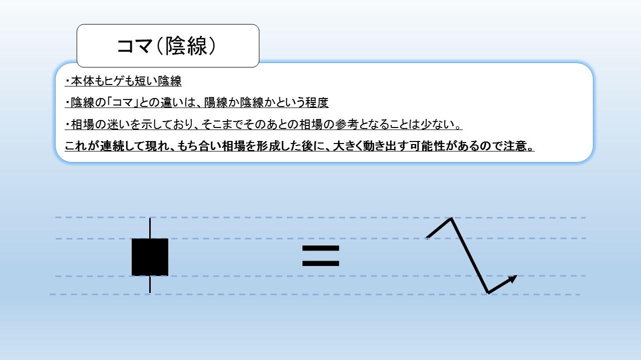コマ(陰線)の図解