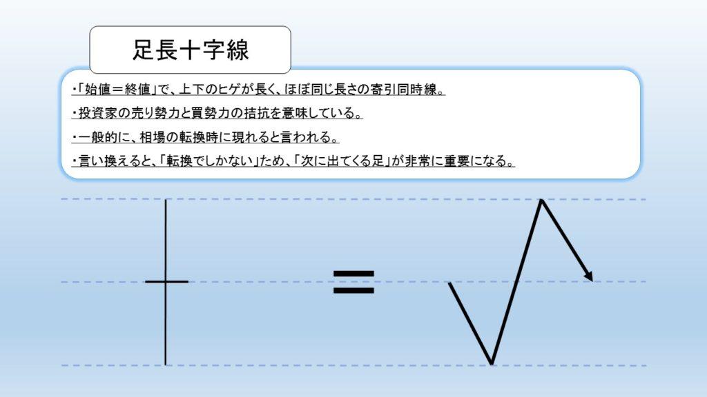 足長十字線(ローソク足)の図解