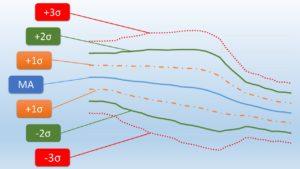 ボリンジャーバンドの構成の図解