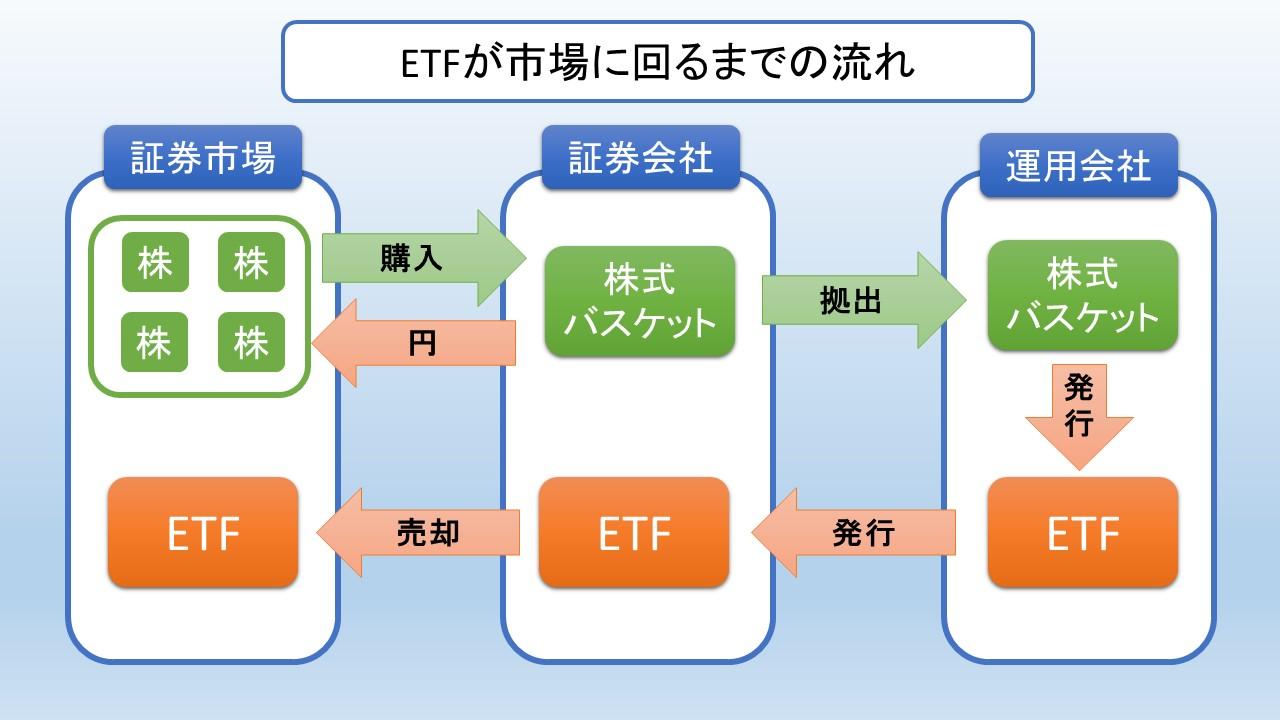ETFができるため