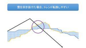 一目均衡表:雲の突き抜け