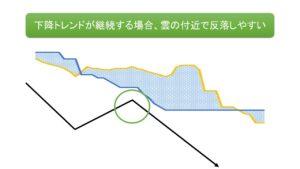 一目均衡表:雲下での抵抗の図解