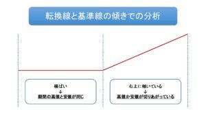 転換線・基準線の分析